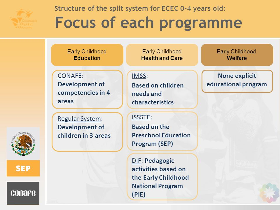 Structure of the split system for ECEC 0-4 years old: Focus of each programme CONAFE: Development of competencies in 4 areas Regular System: Developme