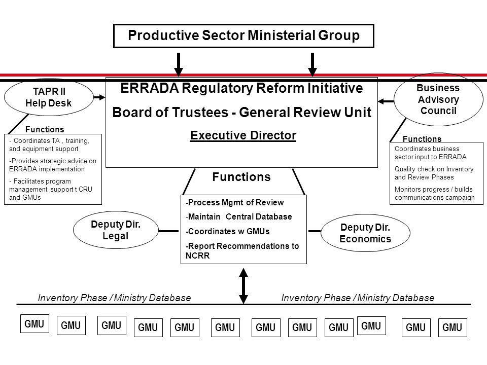 Productive Sector Ministerial Group ERRADA Regulatory Reform Initiative Board of Trustees - General Review Unit Executive Director TAPR II Help Desk Business Advisory Council Deputy Dir.