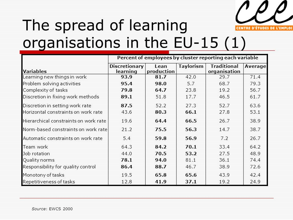 The spread of learning organisations in the EU-15 (1) Percent of employees by cluster reporting each variable Variables Discretionary learning Lean production TaylorismTraditional organisation Average Learning new things in work93.981.742.029.771.4 Problem solving activities95.498.05.768.779.3 Complexity of tasks79.864.723.819.256.7 Discretion in fixing work methods89.151.817.746.561.7 Discretion in setting work rate87.552.227.352.763.6 Horizontal constraints on work rate43.680.366.127.853.1 Hierarchical constraints on work rate19.664.466.526.738.9 Norm-based constraints on work rate21.275.556.314.738.7 Automatic constraints on work rate5.459.856.97.226.7 Team work64.384.270.133.464.2 Job rotation44.070.553.227.548.9 Quality norms78.194.081.136.174.4 Responsibility for quality control86.488.746.738.972.6 Monotony of tasks19.565.865.643.942.4 Repetitiveness of tasks12.841.937.119.224.9 Source: EWCS 2000