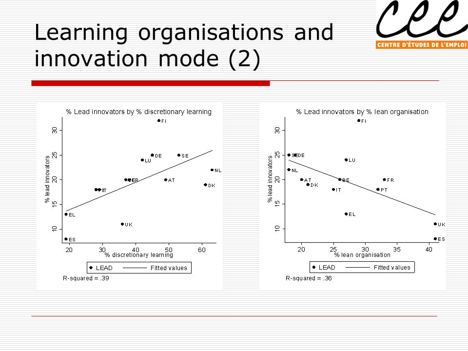 Learning organisations and innovation mode (2)