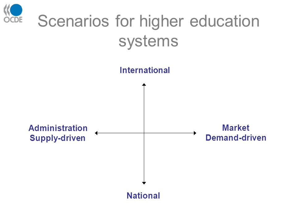 International National Market Demand-driven Administration Supply-driven Scenarios for higher education systems