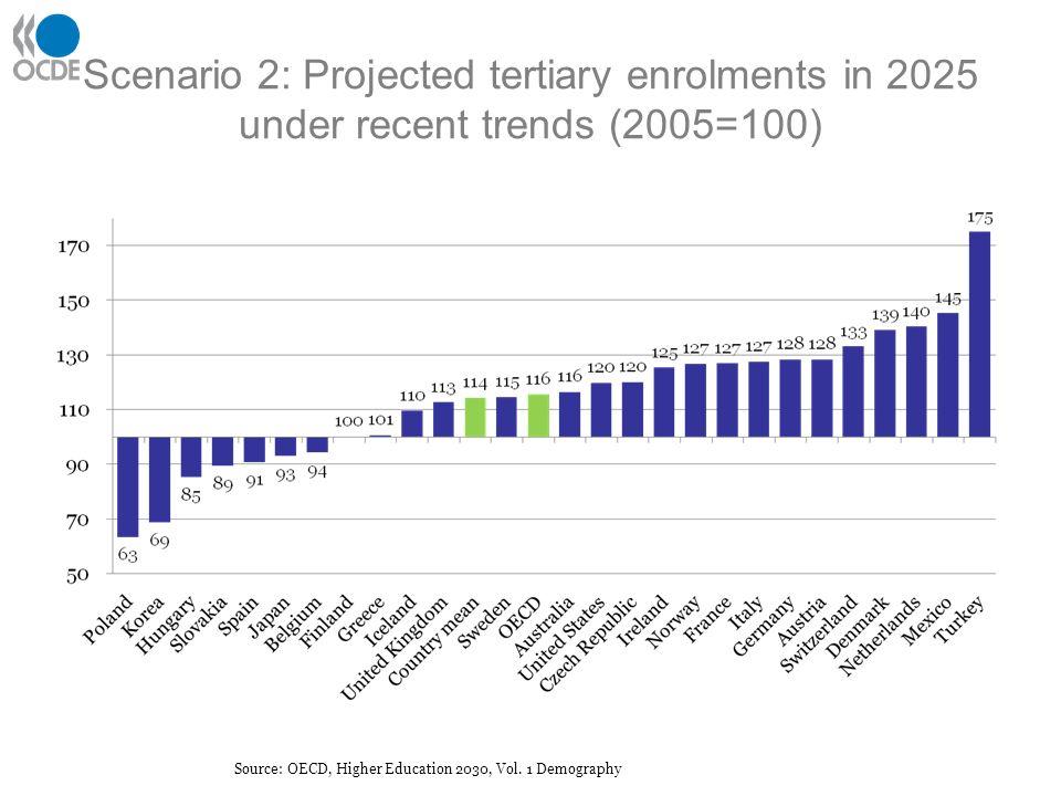 Scenario 4: Higher education, Inc.
