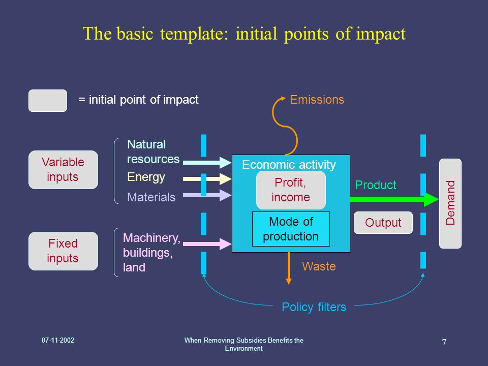 07-11-2002When Removing Subsidies Benefits the Environment 7 The basic template: initial points of impact Economic activity Mode of production Machinery, buildings, land Natural resources Variable inputs Fixed inputs Emissions Waste Product Profit, income Output Demand = initial point of impact Energy Materials Policy filters