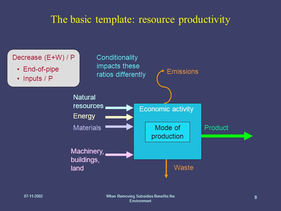 07-11-2002When Removing Subsidies Benefits the Environment 8 The basic template: resource productivity Economic activity Mode of production Machinery, buildings, land Natural resources Emissions Waste Product Energy Materials Decrease (E+W) / P End-of-pipe Inputs / P Conditionality impacts these ratios differently