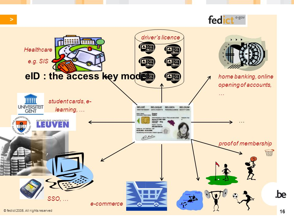© fedict 2005. All rights reserved 16 eID : the access key model home banking, online opening of accounts, … proof of membership SSO, … Healthcare e.g