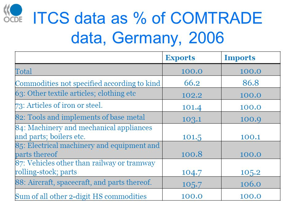 ITCS data as % of COMTRADE data, Germany, 2006 ExportsImports Total 100.0 Commodities not specified according to kind 66.286.8 63: Other textile articles; clothing etc 102.2100.0 73: Articles of iron or steel.