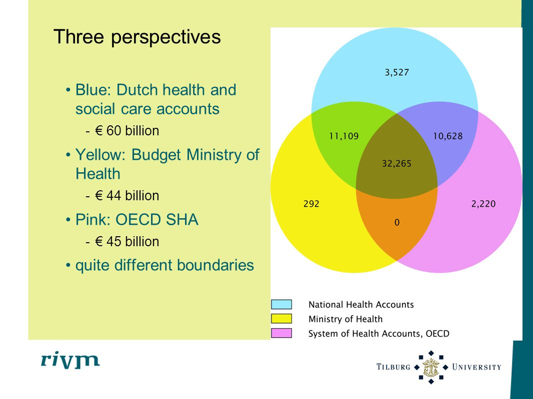 Three perspectives Blue: Dutch health and social care accounts - 60 billion Yellow: Budget Ministry of Health - 44 billion Pink: OECD SHA - 45 billion