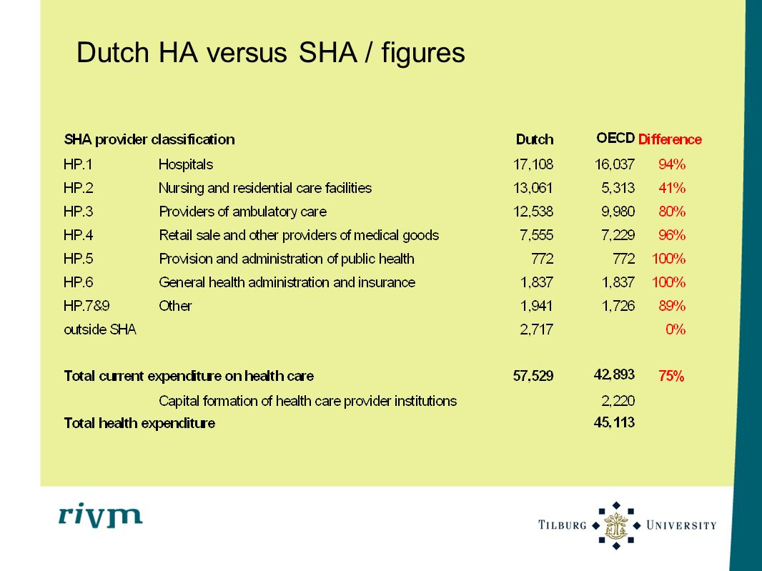 Dutch HA versus SHA / figures