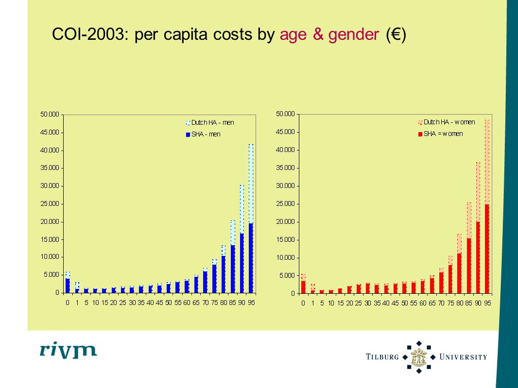 COI-2003: per capita costs by age & gender ()