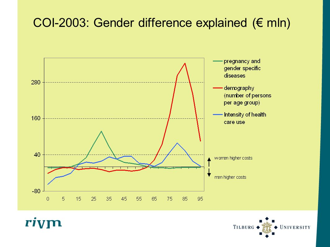 COI-2003: Gender difference explained ( mln)