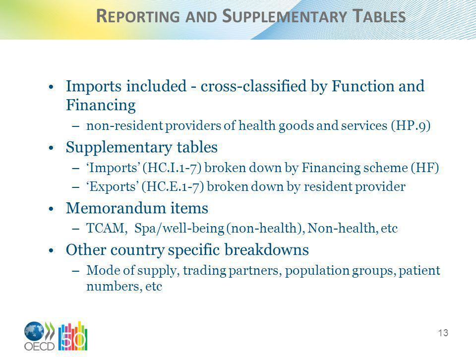 R EPORTING AND S UPPLEMENTARY T ABLES Imports included - cross-classified by Function and Financing –non-resident providers of health goods and services (HP.9) Supplementary tables –Imports (HC.I.1-7) broken down by Financing scheme (HF) –Exports (HC.E.1-7) broken down by resident provider Memorandum items –TCAM, Spa/well-being (non-health), Non-health, etc Other country specific breakdowns –Mode of supply, trading partners, population groups, patient numbers, etc 13