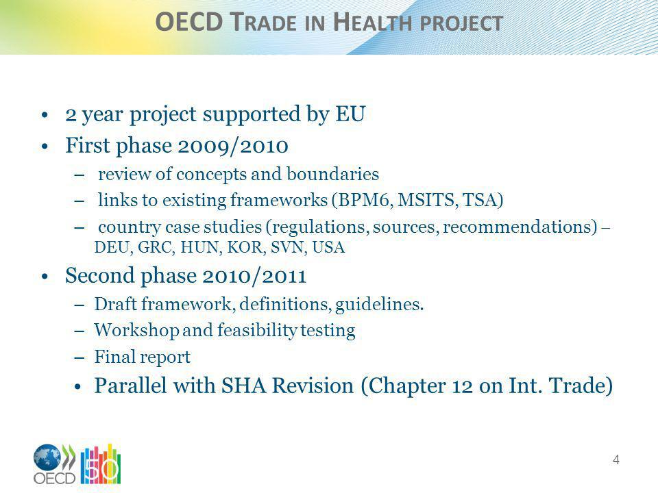 OECD T RADE IN H EALTH PROJECT 2 year project supported by EU First phase 2009/2010 – review of concepts and boundaries – links to existing frameworks (BPM6, MSITS, TSA) – country case studies (regulations, sources, recommendations) – DEU, GRC, HUN, KOR, SVN, USA Second phase 2010/2011 –Draft framework, definitions, guidelines.