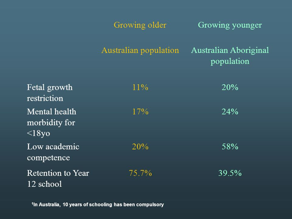Growing olderGrowing younger Australian populationAustralian Aboriginal population Fetal growth restriction 11%20% Mental health morbidity for <18yo 17%24% Low academic competence 20%58% Retention to Year 12 school 75.7%39.5% 1 In Australia, 10 years of schooling has been compulsory
