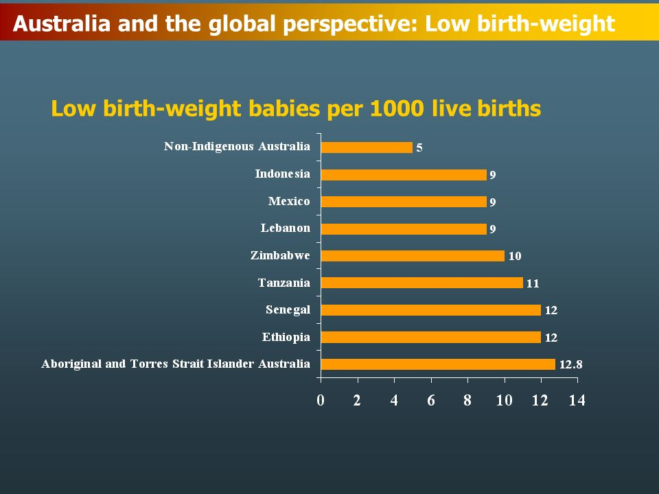 Australia and the global perspective: Low birth-weight Low birth-weight babies per 1000 live births