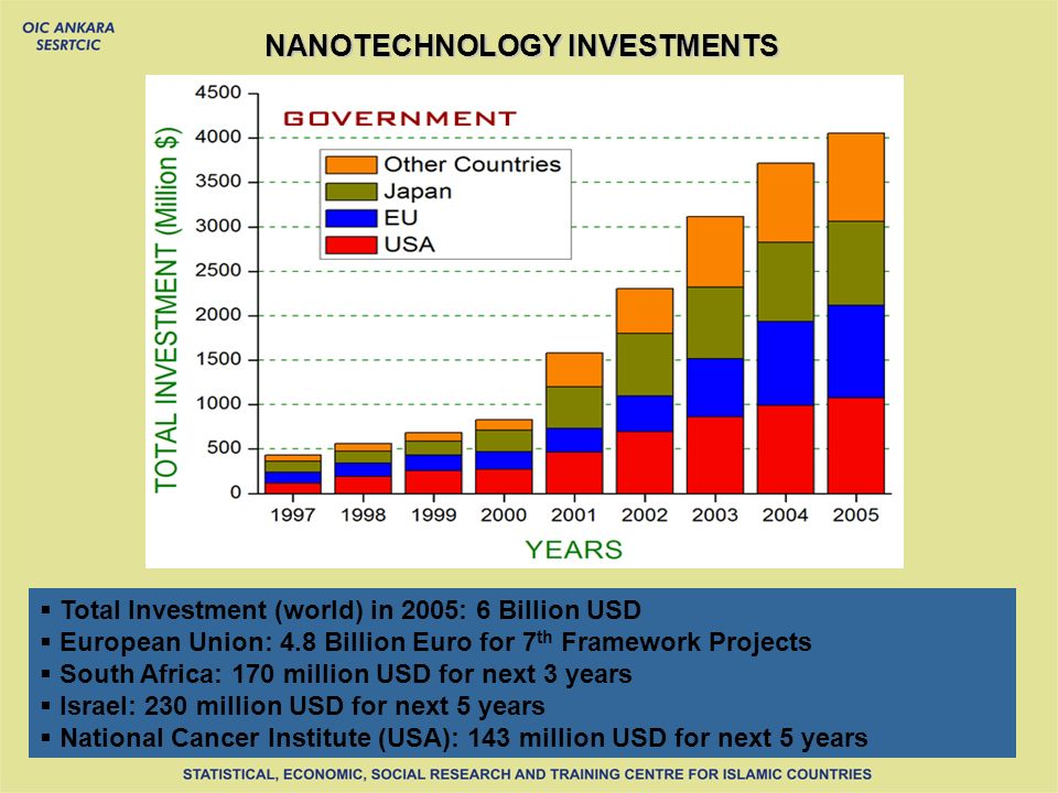 NANOTECHNOLOGY INVESTMENTS Total Investment (world) in 2005: 6 Billion USD European Union: 4.8 Billion Euro for 7 th Framework Projects South Africa: 170 million USD for next 3 years Israel: 230 million USD for next 5 years National Cancer Institute (USA): 143 million USD for next 5 years