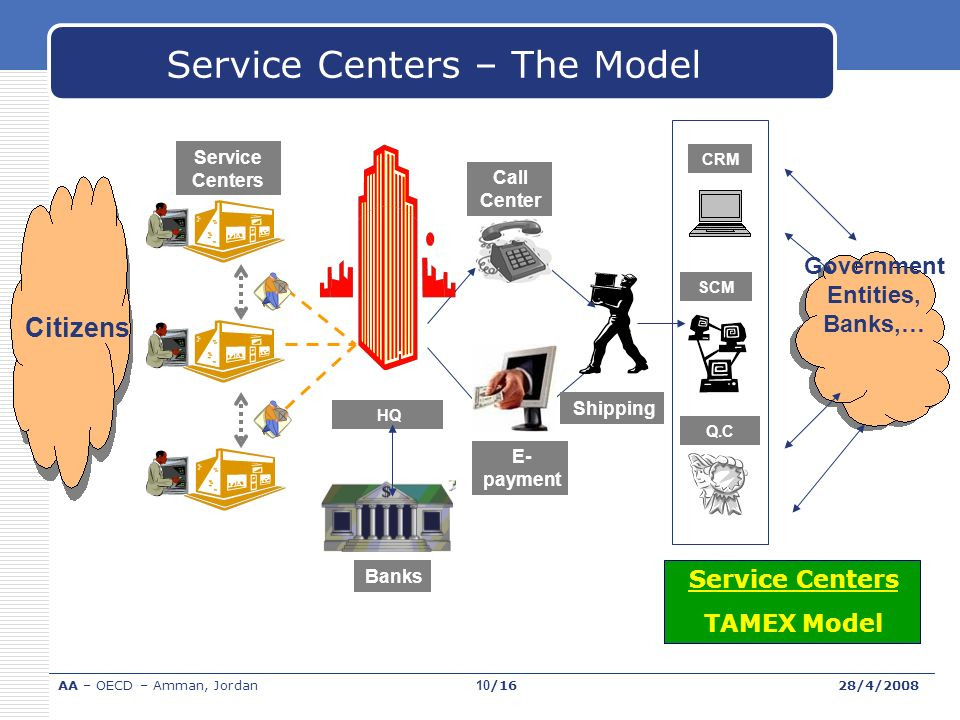 CRM Q.C Service Centers Call Center E- payment HQ Shipping SCM Government Entities, Banks,… Citizens Banks Service Centers Model TAMEX Service Centers – The Model AA – OECD – Amman, Jordan28/4/200810/16