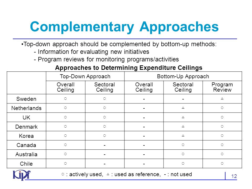 12 Complementary Approaches Approaches to Determining Expenditure Ceilings Top-Down ApproachBottom-Up Approach Overall Ceiling Sectoral Ceiling Overall Ceiling Sectoral Ceiling Program Review Sweden -- Netherlands - UK - Denmark - Korea - Canada -- Australia -- Chile -- : actively used, : used as reference, - : not used Top-down approach should be complemented by bottom-up methods: - Information for evaluating new initiatives - Program reviews for monitoring programs/activities