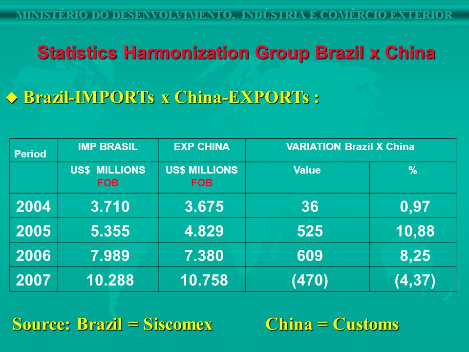 u Comparative Brasil-Imports x China-Exports: Major causes of the discrepancies: Major causes of the discrepancies: u 1 - Effects of indirect trade = 78% u 2 - Moment of record = 16% u 3 - Classification of goods (HS) - Trend of Chinese classify most of the items in Others u 4 - Divergence in units of the quantities u 5 - Tiered Pricing u 6 - Under-valuation and over-valuation (leakage of taxes and safeguards) Statistics Harmonization Group Brazil x China
