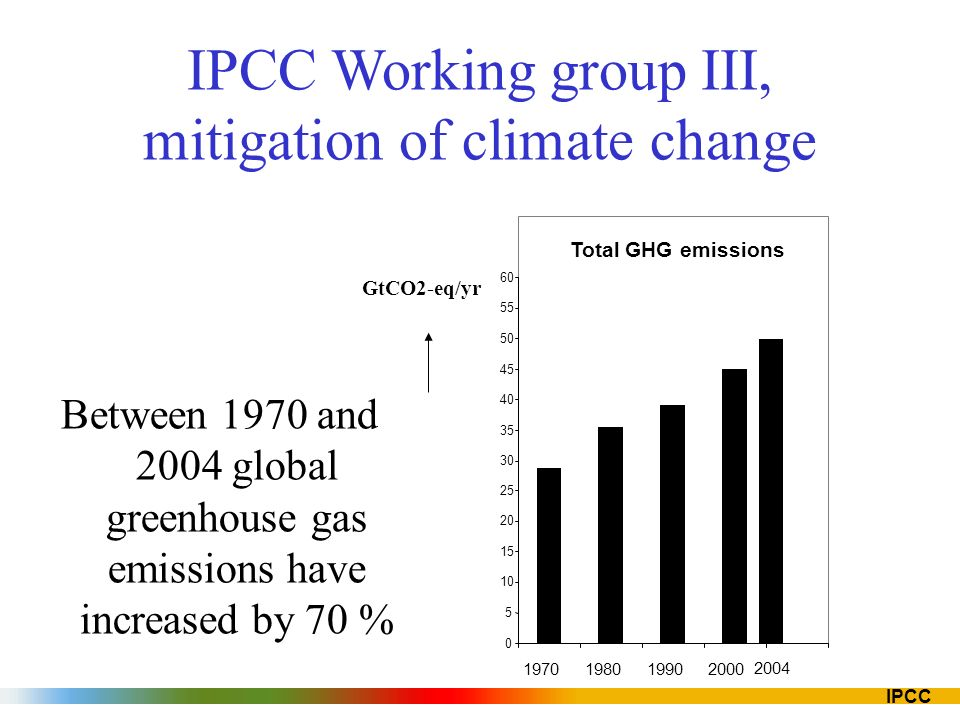 IPCC Between 1970 and 2004 global greenhouse gas emissions have increased by 70 % Total GHG emissions 0 5 10 15 20 25 30 35 40 45 50 55 60 19701980199