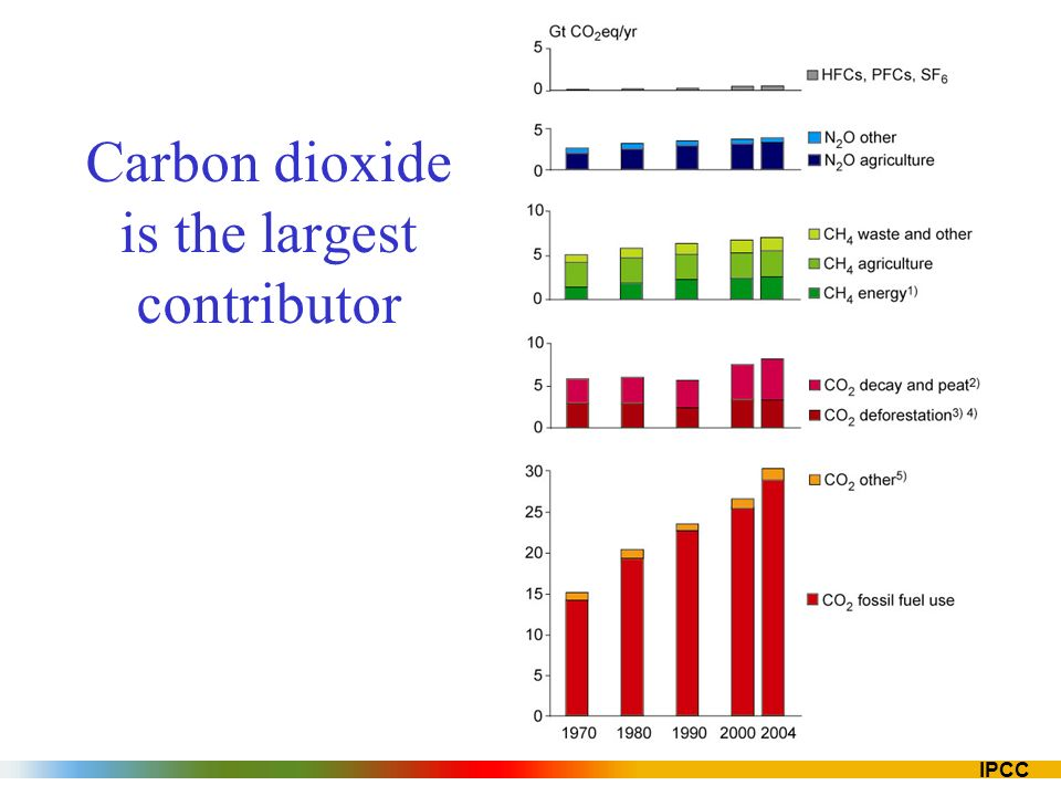 IPCC Carbon dioxide is the largest contributor