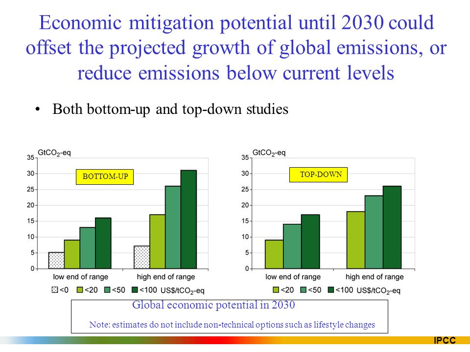 IPCC Economic mitigation potential until 2030 could offset the projected growth of global emissions, or reduce emissions below current levels Both bottom-up and top-down studies Note: estimates do not include non-technical options such as lifestyle changes BOTTOM-UP TOP-DOWN Global economic potential in 2030