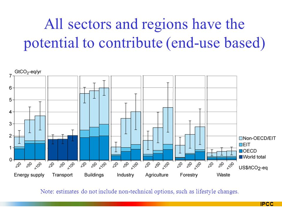 IPCC All sectors and regions have the potential to contribute (end-use based) Note: estimates do not include non-technical options, such as lifestyle changes.