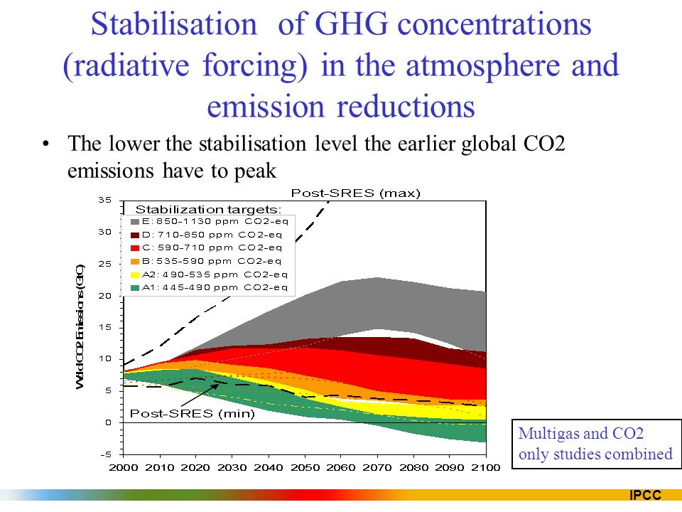 IPCC Stabilisation of GHG concentrations (radiative forcing) in the atmosphere and emission reductions The lower the stabilisation level the earlier global CO2 emissions have to peak Multigas and CO2 only studies combined