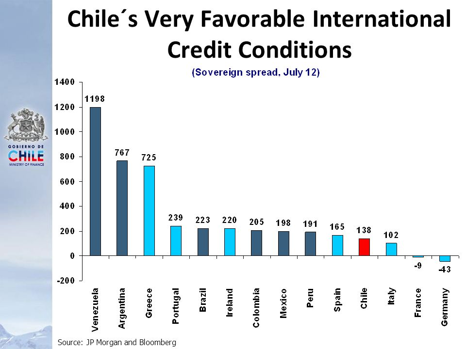MINISTRY OF FINANCE Chile´s Very Favorable International Credit Conditions Source: JP Morgan and Bloomberg