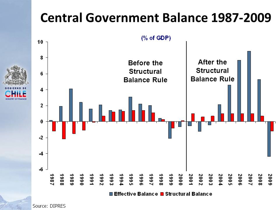 MINISTRY OF FINANCE Central Government Balance 1987-2009 Before the Structural Balance Rule After the Structural Balance Rule Source: DIPRES
