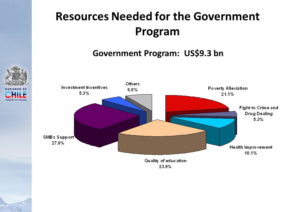 MINISTRY OF FINANCE Resources Needed for the Government Program Government Program: US$9.3 bn