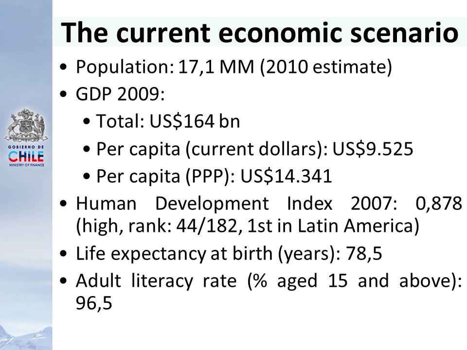 MINISTRY OF FINANCE Public Debt Burden: A Comparison Source: Eurostat, OECD, IMF and DIPRES