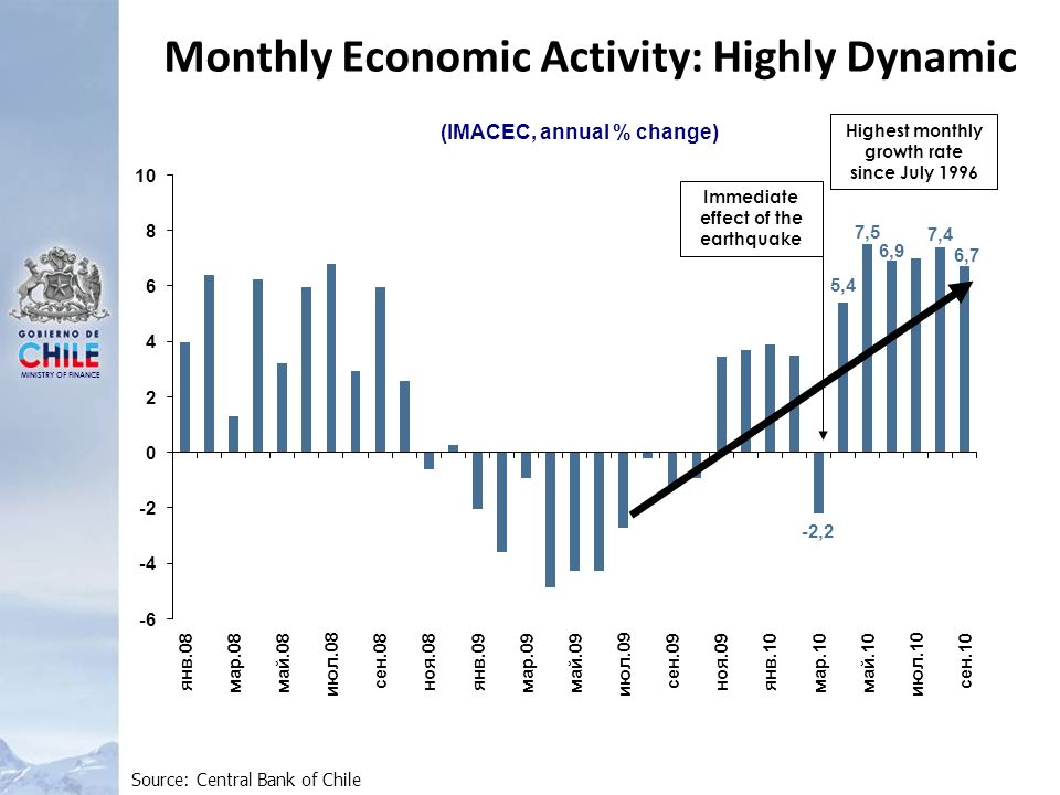 MINISTRY OF FINANCE Monthly Economic Activity: Highly Dynamic Source: Central Bank of Chile Immediate effect of the earthquake Highest monthly growth rate since July 1996