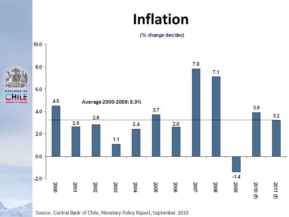 MINISTRY OF FINANCE Inflation: Total and Long range Fuente: INE Inflación Septiembre: 0.4% Inflación en 12 meses: 1.9% Inflación Acumulada 2010: 2.7%