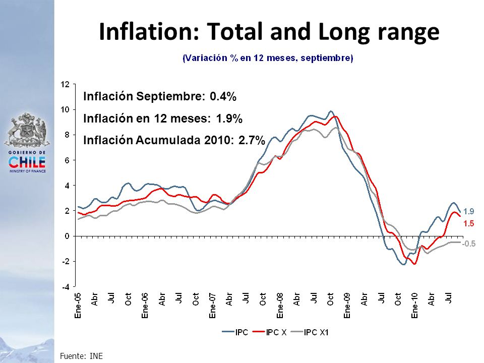 MINISTRY OF FINANCE Inflation: Total and Long range Fuente: INE Inflación Septiembre: 0.4% Inflación en 12 meses: 1.9% Inflación Acumulada 2010: 2.7%