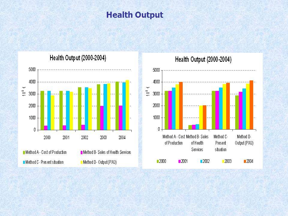 Health Output