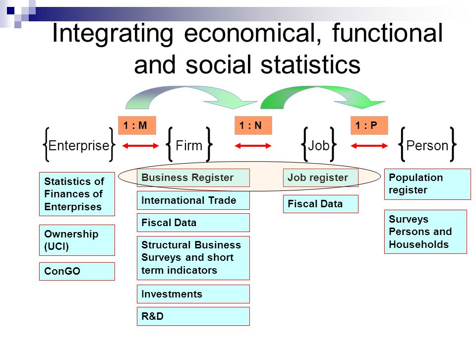 Integrating economical, functional and social statistics Enterprise FirmJobPerson Statistics of Finances of Enterprises International Trade Fiscal Data Population register Job register Surveys Persons and Households Structural Business Surveys and short term indicators R&D Investments Business Register Fiscal Data 1 : M1 : N1 : P ConGO Ownership (UCI)