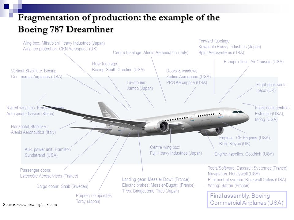 Fragmentation of production: the example of the Boeing 787 Dreamliner Source: www.newairplane.com Escape slides: Air Cruisers (USA) Horizontal Stabili
