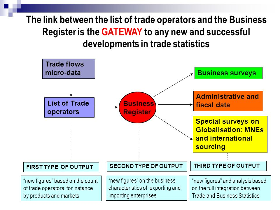 The link between the list of trade operators and the Business Register is the GATEWAY to any new and successful developments in trade statistics List of Trade operators Trade flows micro-data Business Register Business surveys Administrative and fiscal data Special surveys on Globalisation: MNEs and international sourcing new figures on the business characteristics of exporting and importing enterprises new figures and analysis based on the full integration between Trade and Business Statistics SECOND TYPE OF OUTPUT THIRD TYPE OF OUTPUT new figures based on the count of trade operators, for instance by products and markets FIRST TYPE OF OUTPUT