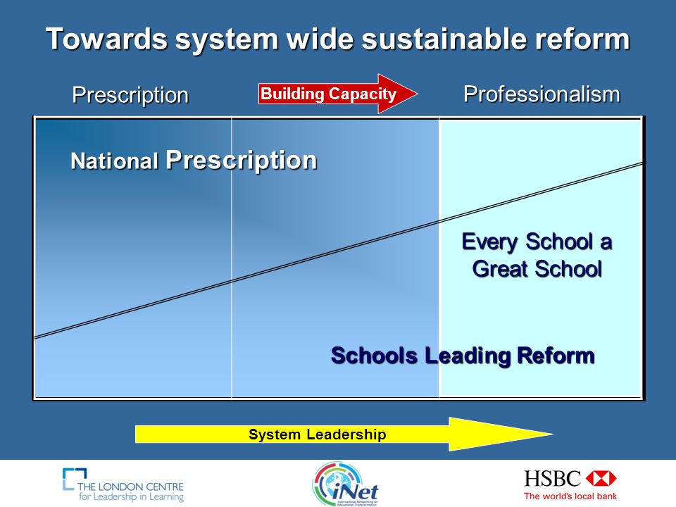 System Leadership: A Proposition System leaders care about and work for the success of other schools as well as their own.