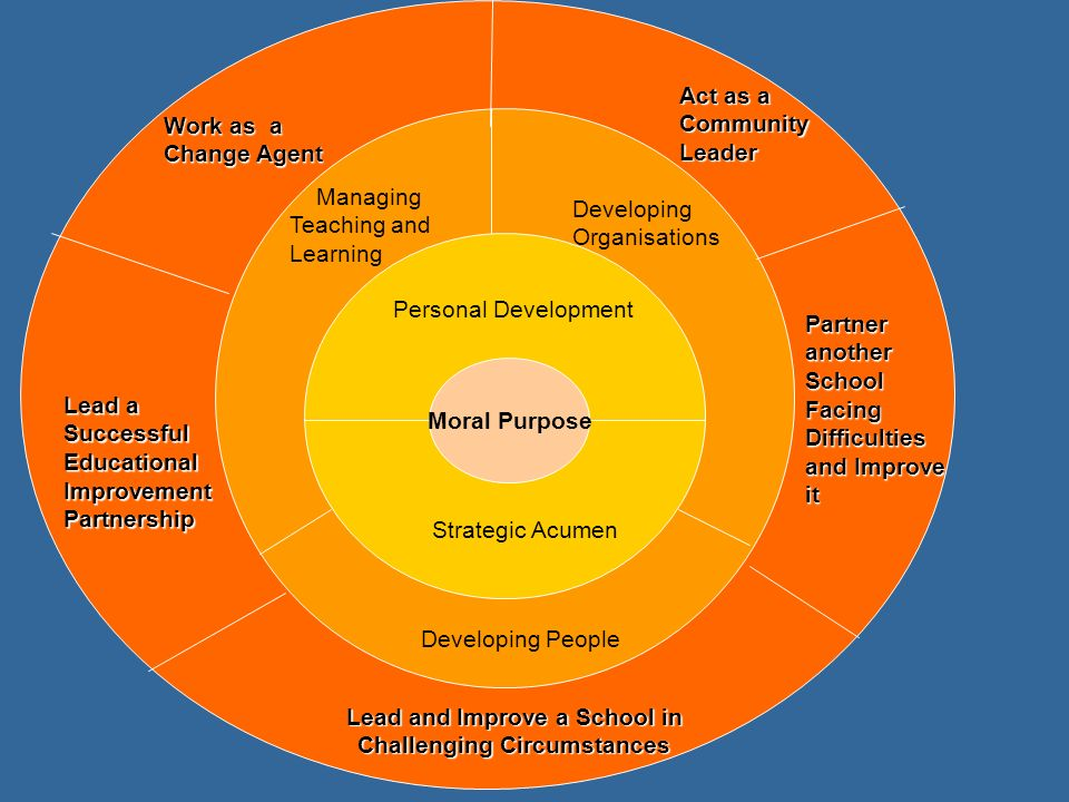 Personal Development Strategic Acumen Managing Teaching and Learning Developing People Developing Organisations Work as a Change Agent Lead a Successful Educational Improvement Partnership Moral Purpose Partner another School Facing Difficulties and Improve it Lead and Improve a School in Challenging Circumstances Act as a Community Leader