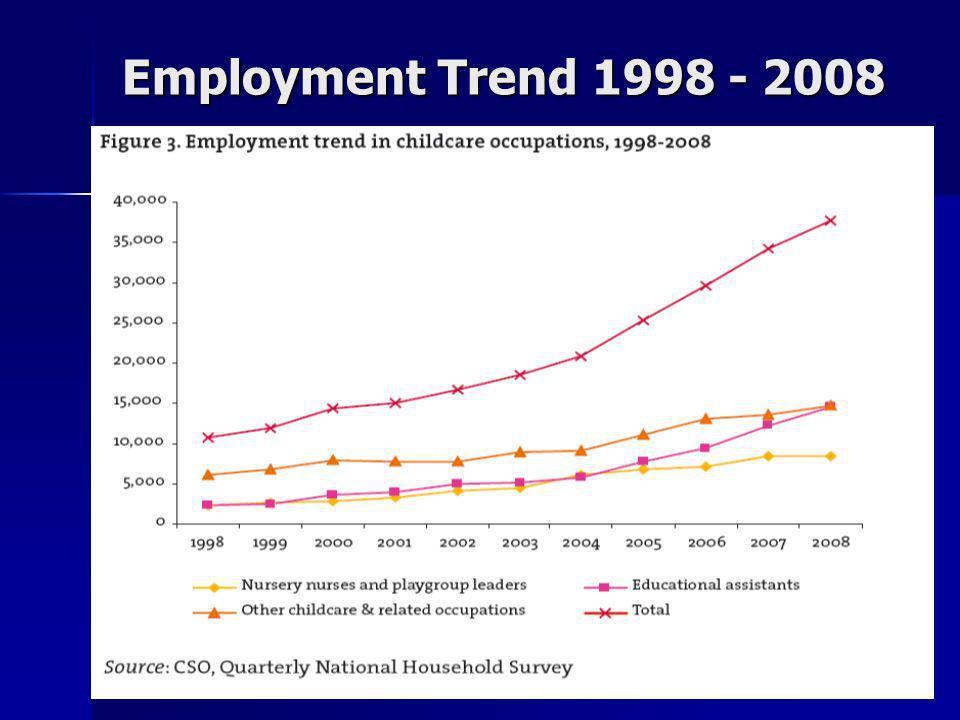 Employment Trend 1998 - 2008