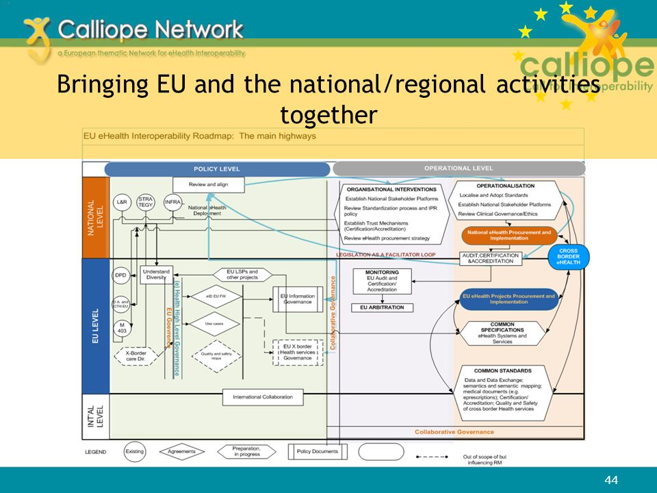 Bringing EU and the national/regional activities together 44