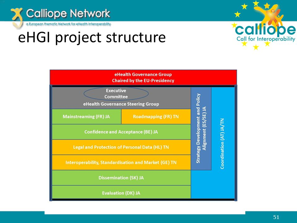 eHGI project structure 51