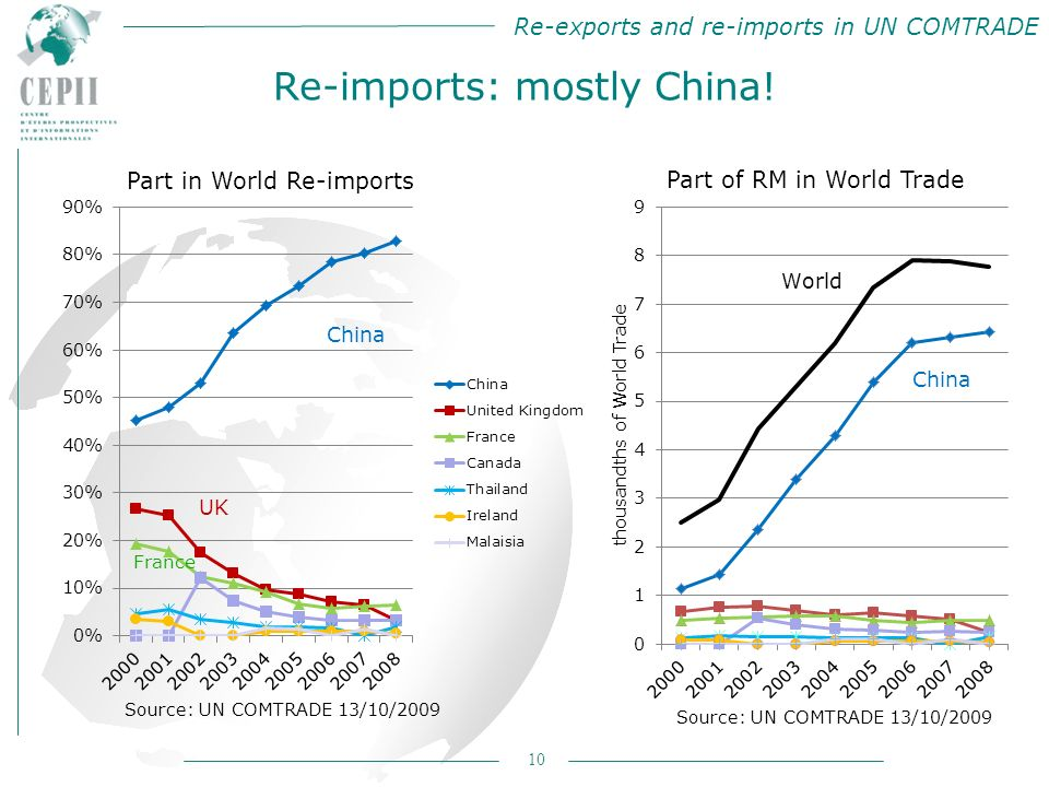 Re-exports and re-imports in UN COMTRADE 10 Re-imports: mostly China!