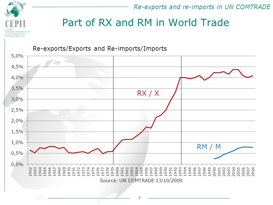 Re-exports and re-imports in UN COMTRADE 8 Part of RX and RM in World Trade