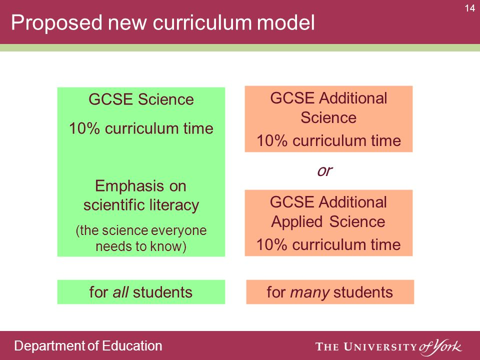 Department of Education 14 GCSE Science 10% curriculum time Emphasis on scientific literacy (the science everyone needs to know) for all students GCSE