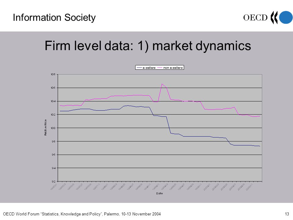 OECD World Forum Statistics, Knowledge and Policy, Palermo, 10-13 November 2004 13 Firm level data: 1) market dynamics Information Society