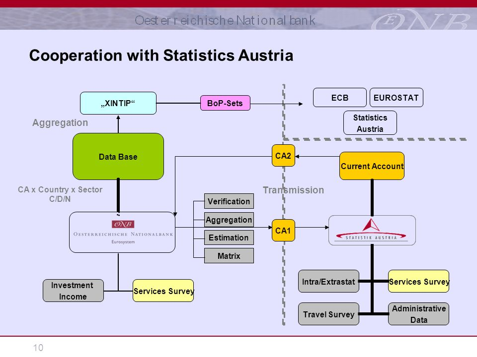 10 Cooperation with Statistics Austria Intra/Extrastat XINTIP Matrix Current Account Verification Estimation Services Survey Administrative Data Travel Survey Aggregation Data Base BoP-Sets Transmission EUROSTAT CA x Country x Sector C/D/N ECB Statistics Austria CA1 CA2 Services Survey Investment Income Aggregation