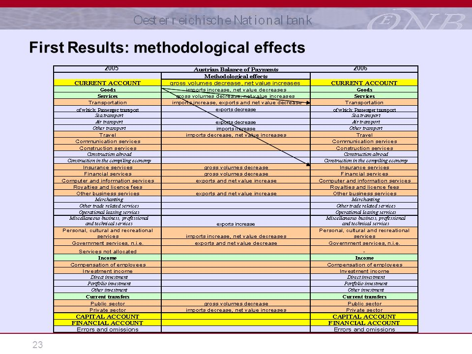 23 First Results: methodological effects 20052006