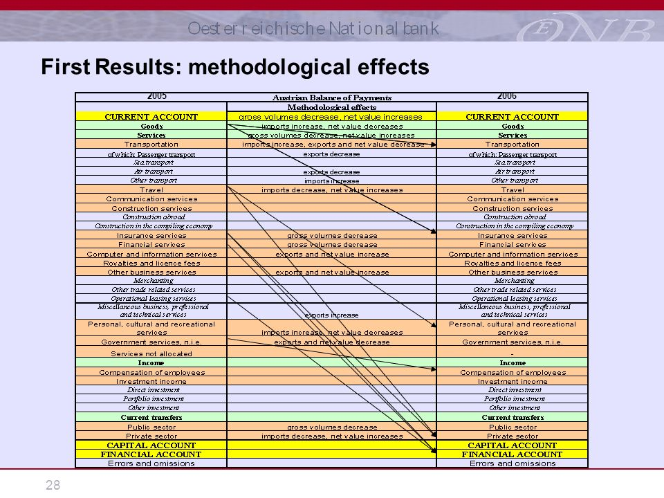 28 First Results: methodological effects 20052006